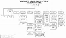 Department Of Agriculture Org Chart Agricoop Organizational Structure Source Department Of