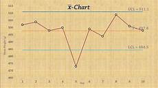 Statistical Process Control Charts Excel Add In Statistical Process Control Chart For Means X Bar Chart