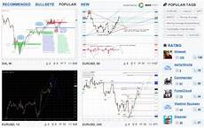 Tradingview Free Stock Charts Stock Chart Site Tradingview Adds European Stocks And A