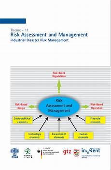 Human Resource Risk Management Module 11 Risk Assessment And Management Management
