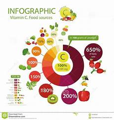 Vitamin C In Vegetables Chart Vitamin C Or Ascorbic Acid A Pie Chart Of Food With The