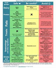 my way to a healthy lifestyle the low fodmap and