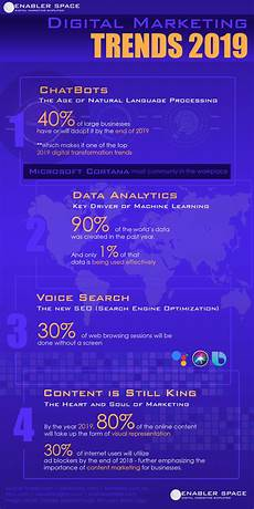 Marketing Trends Infographic Digital Marketing Trends 2019 Enabler Space
