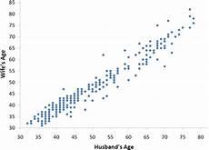 Bivariate Data Introduction To Bivariate Data