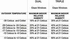 Indoor Humidity Chart Celsius Hardwood Humidity