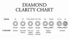 Diamond Clarity And Color Chart Using A Diamond Clarity Chart To Judge Diamond Clarity