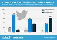 Twitter Chart Chart 63 Of The World S Top Brands Have Multiple Twitter