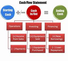 What Is Cash Flow In Business Will My Business Survive