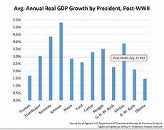 United States Gdp Chart By Year Obama S Historically Bad Economy By Jeffrey H Anderson