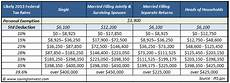 2018 Federal Tax Chart 2013 Tax Changes Credits And Impacts You Need To Be Aware
