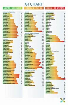 Corn Glycemic Index Chart Conquering Sugar Addiction To Lose Weight Brett Elliott