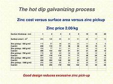 Dip Galvanizing Thickness Chart Ppt The Dip Galvanizing Process Powerpoint