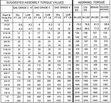 Torque Value Chart For Ss Bolts Maintenance Are There Quot Standard Quot Torque Values For
