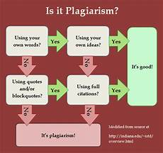 What Is Plagiarism Essay Plagiarism Information Literacy 101 The Basics Of