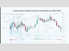CRYPTO CURRENCY TRADING: A CRITICAL ANALYSIS OF A 24 HR CHART