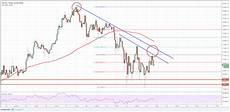 Btc Dollar Chart Bitcoin Price Analysis Can Btc Usd Move Past 17 500