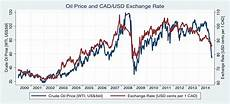 Cad Value Chart Is The Canadian Dollar A Petrocurrency