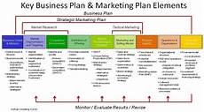 New Business Outline Free Printable Business Plan Template Form Generic