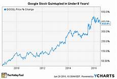 Google Silver Price Chart Google Stock History Where Has It Been Where Is It Going