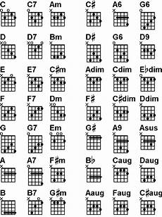 5 String Banjo Chord Chart Pdf Pin On Banjo S And Music