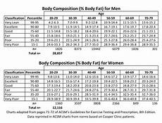 Ideal Body Weight Is There Such A Thing Breaking Muscle