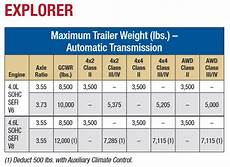Ford Gcwr Chart Ford Explorer Towing Capacities 2000 2020 Letstowthat Com