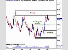 Learn Forex Risk Management Strategies