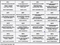 Briggs Chart Personality Compatibility Myers Briggs Chart Website Of