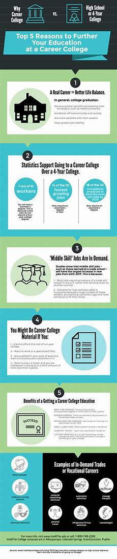 Further Your Education Top 5 Reasons To Further Your Education At A Career