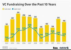 Fundraising Charts Chart Vc Fundraising Over The Past 10 Years Statista