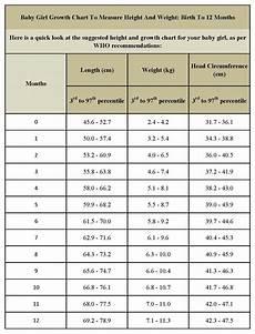 Baby Girl Height Weight Chart India Baby Weight Chart Height And Weight Chart For Indian