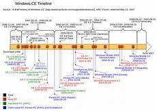 Microsoft Windows Timeline File Windows Ce Timeline Svg Wikimedia Commons