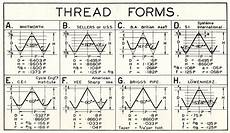 Screw Thread Types Chart Thread Form Table