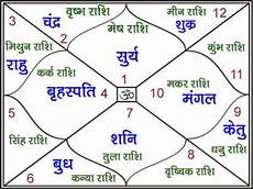 Learn To Read Kundli Chart Lal Kitab L No 1 Samudrika Shastra Youtube