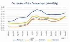 Cotton Yarn Price Chart India Indian Cotton Yarn Prices Up On Export Market