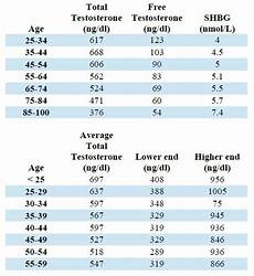 Testosterone Blood Levels Chart What Are The Normal Testosterone Levels For Men The
