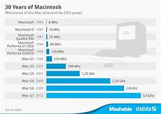 Mac Computer Comparison Chart Chart 30 Years Of Macintosh Statista