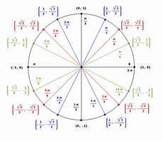 Pi Angle Chart Unit Circle Help