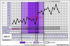 The Bump Ovulation Chart Ovulation Chart And Calendar My Fertility Charts