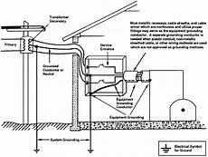 Pole Vault Plug Size Chart Pipe Rack Grounding