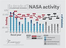 Chart Of Space Exploration Spacex Will Invest 1 Billion Towards Advanced Engine