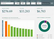 Student Loans Payment Calculator Major Decisions Graduates Earnings Growth And Debt Repayment