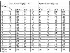Army Max Weight Chart Body Composition And Nutrition Armystudyguide Com