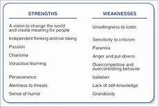 Leadership Strengths And Weaknesses List Msw Usc Login To The Site Leadership Strengths Best