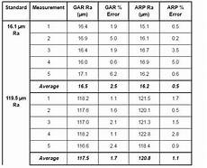 Surface Comparison Chart How To Measure Surface Finish Of Rubber Parts With 3d