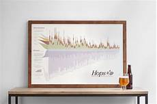 Homebrew Off Flavors Chart The Hops Chart Flavor Bitterness And Aroma 2nd Edition