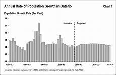 Calgary Population Growth Chart Ontario S Long Term Report On The Economy Highlights