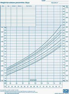 Who Vs Cdc Growth Charts Child Growth Charts Height Weight Bmi Amp Head Circumference