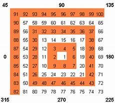 Gann Square Of 9 Chart Gann Square Of 9
