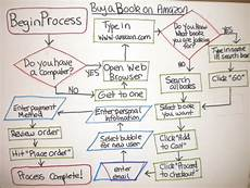 Order Of Operations Flow Chart Flow Chart How To Order A Book On Amazon Michelle715